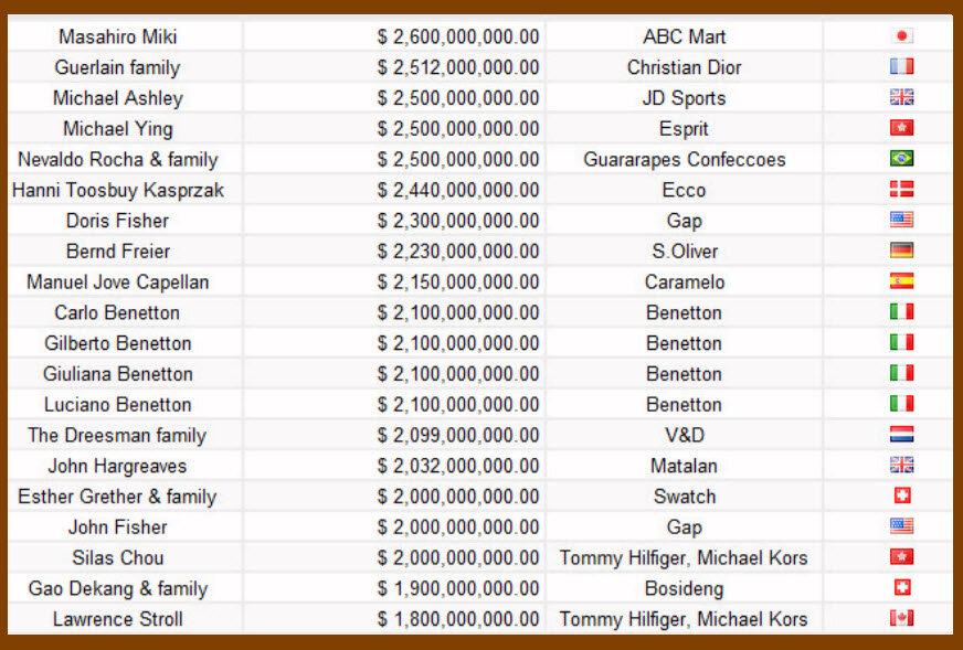 TOP 60 самых богатых людей мира моды