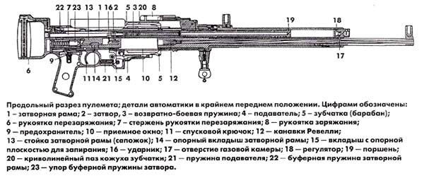 Схема пулемета разработана