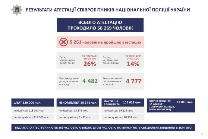 Аваков уже сожалеет опрезумпции правоты полицейского