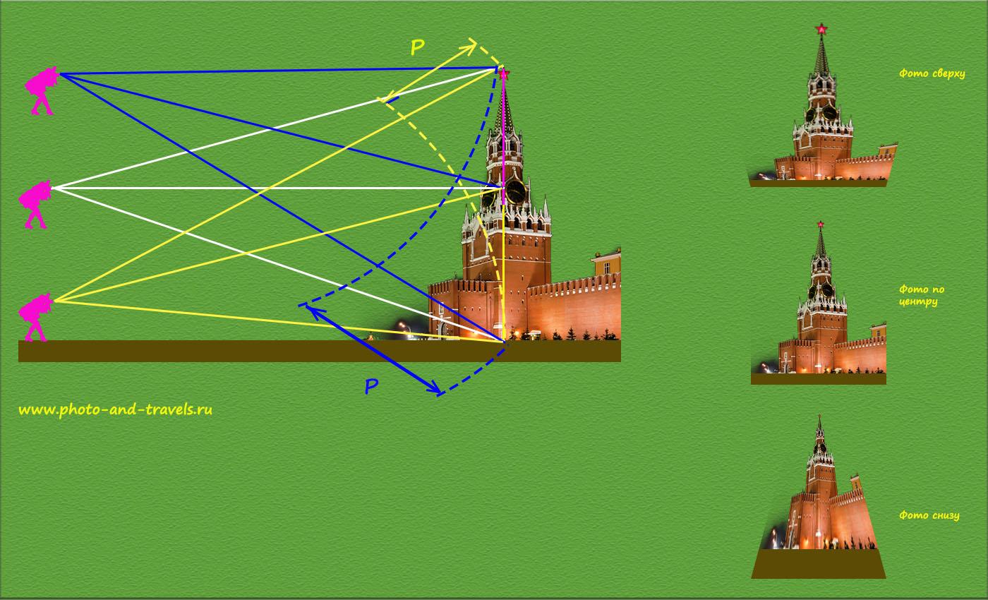 Рисунок 27. Схема, поясняющая, почему высокие объекты следует фотографировать, устанавливая объектив горизонтально. Наклон оптической оси приводит к значительной разнице расстояния до низа и верха объекта съемки и, соответственно, к появлению дисторсии.
