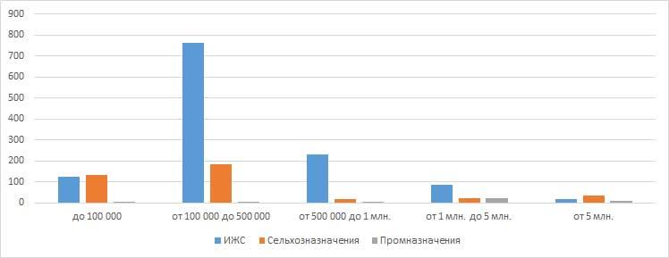 Земельные участки по ценовым категориям в Кирове