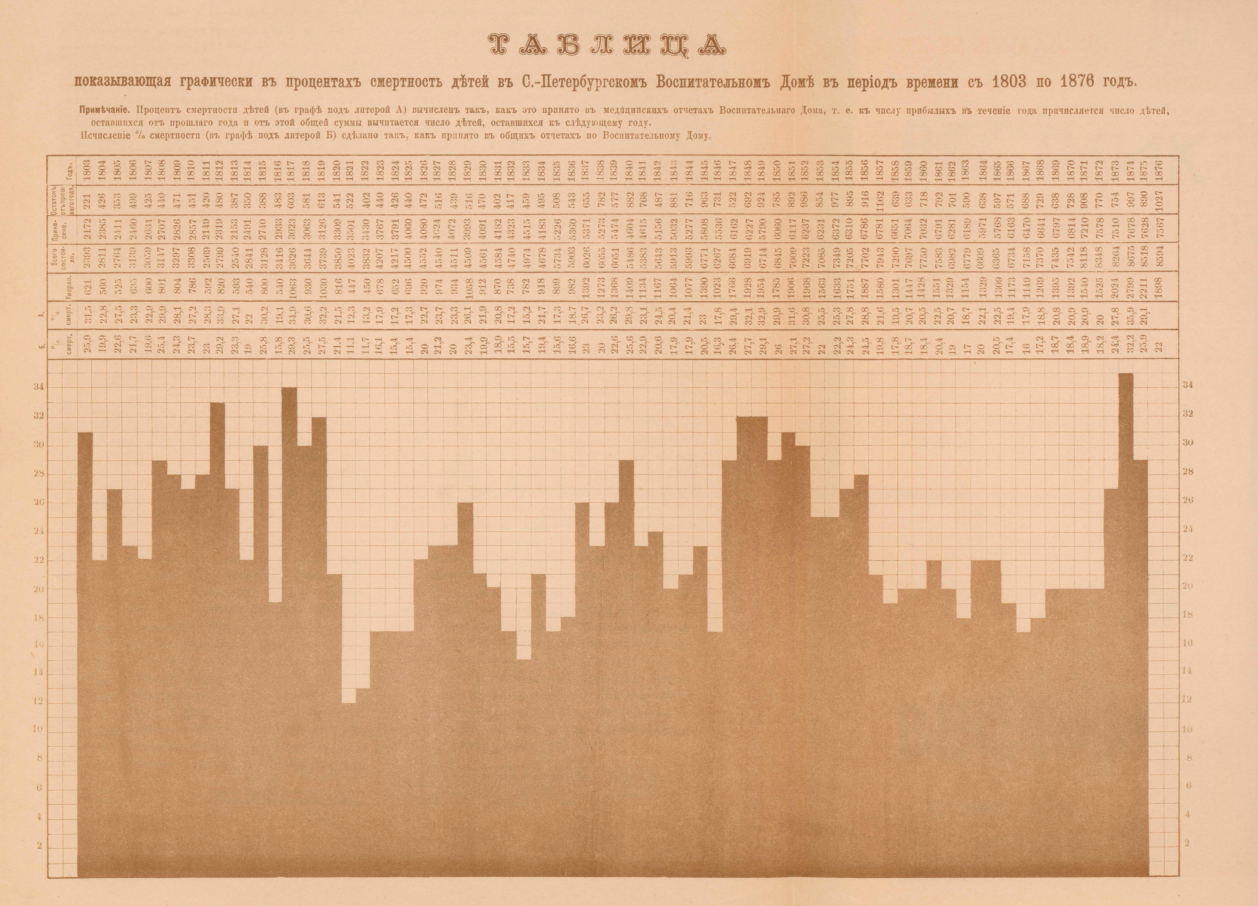 1-Смертность питомцев в доме с 1803 по 1876 год.jpg