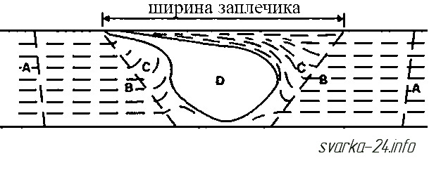 зоны стыкового шва при сварке трением, ЗТВ при сварке трением