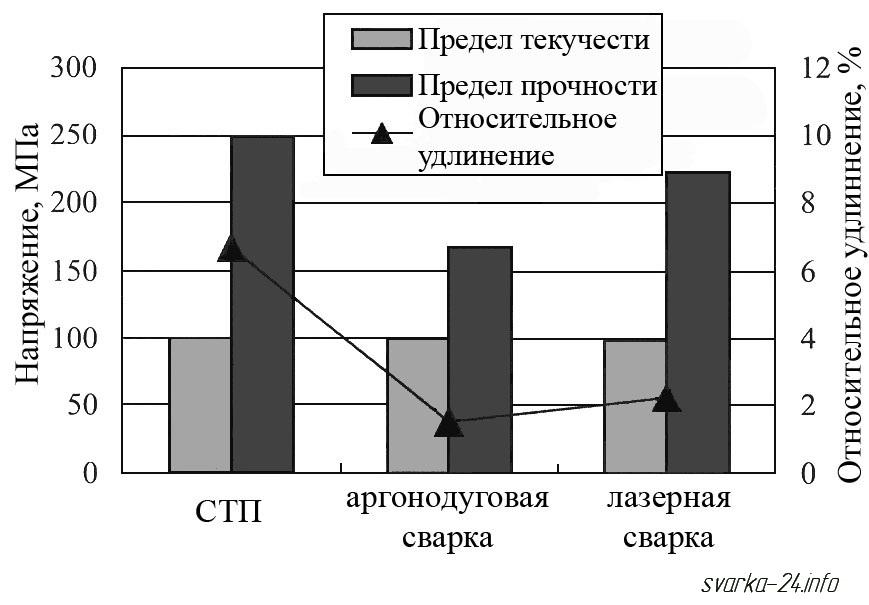 механические свойства сварного соединения, выполненного различными способами сварки