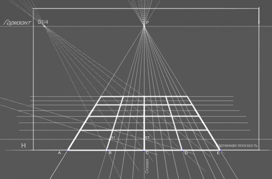 20. Таким хитрым способом на пересечениях лучей из дистанционной точки с лучами сокращений AP, BP, C