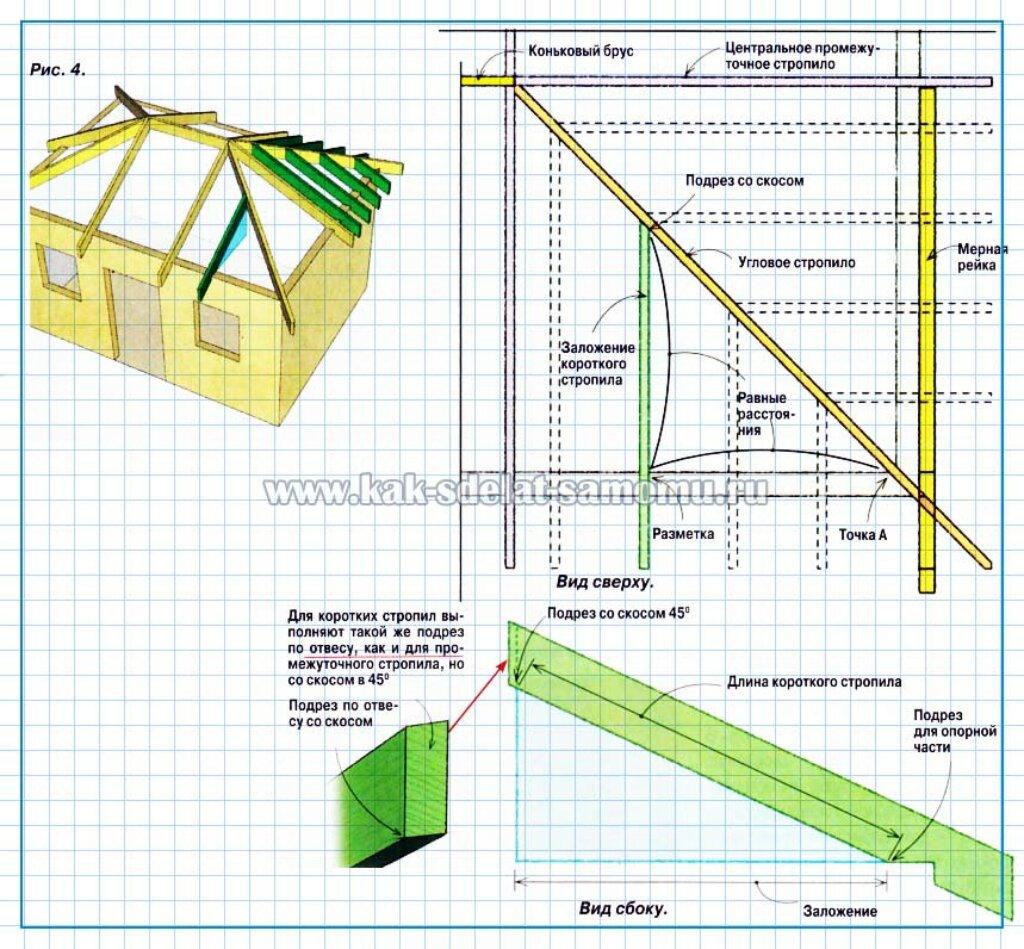 Вальмовая стропильная конструкция