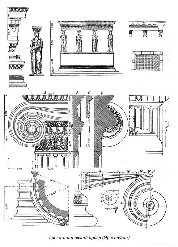 Эрехтейон на Афинском акрополе, ордер
