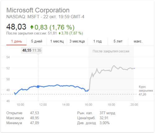 акции_microsoft.PNG