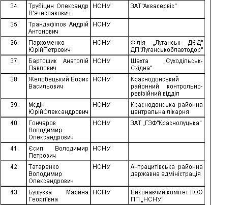 списки нсну 2006 год