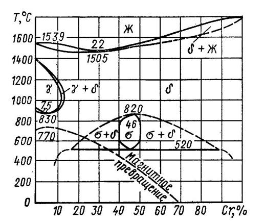 діаграма стану Fe-Cr,Fe-Cr,30х13