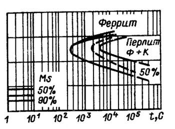 діаграма ізотермічних перетворень, хромистої сталі із 12,2-% вмістом хрому