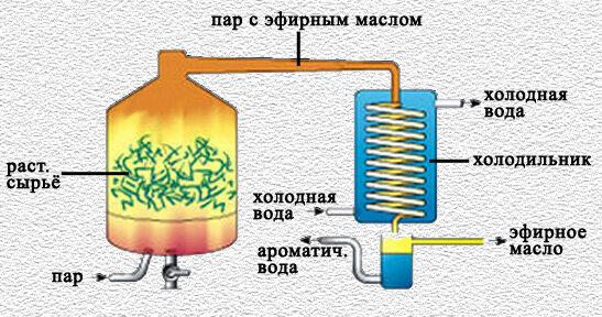 дистилляция