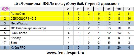 10ЧЖФЛ-Первый-5.png