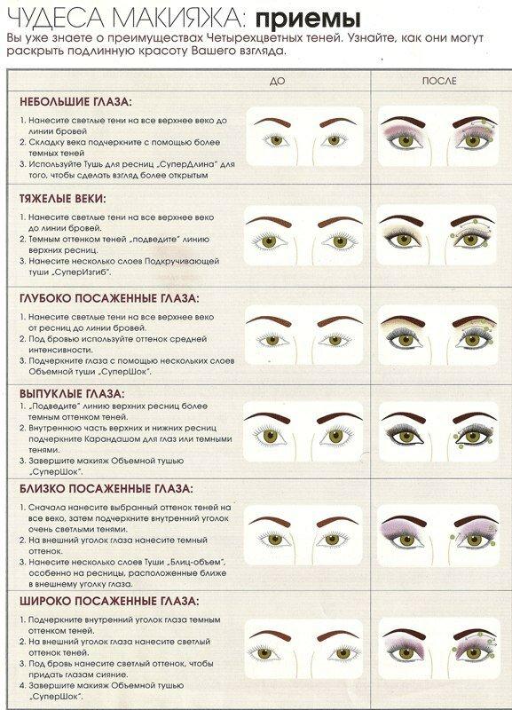 Форма глаз и макияж схема