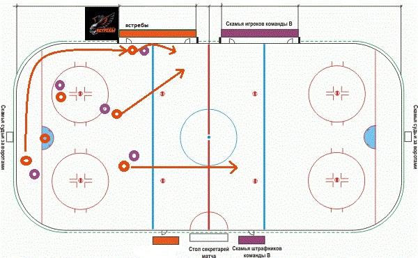 Хоккейные схемы тренера