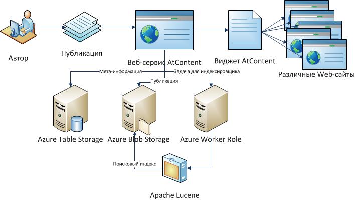 Схема опубликования материалов