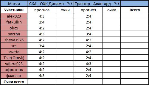 Схема подсчета очков прежняя: