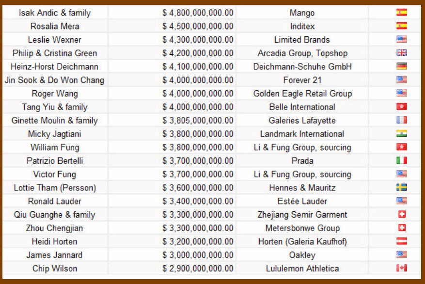 TOP 20 самых богатых людей мира моды
