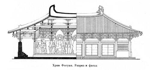 Храм Фогуан, фасад и разрез