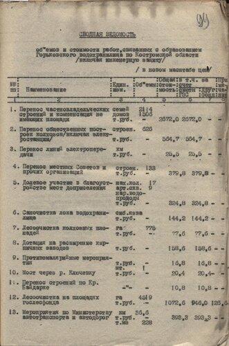 7 сентября 1961 г. Сводная ведомость объемов и стоимости работ, связанных с образованием Горьковского водохранилища по Костромской области.</a>