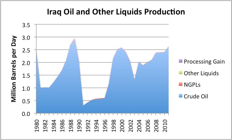 Добыча нефти в ираке курс франка швейцарского к рублю