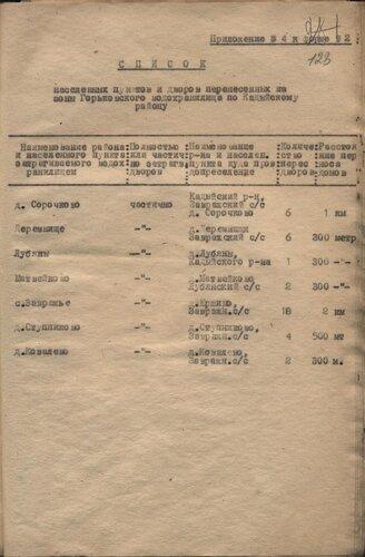 31 января 1959 г. Список населенных пунктов и дворов, переселенных из зоны затопления Горьковского водохранилища по Кадыйскому району.