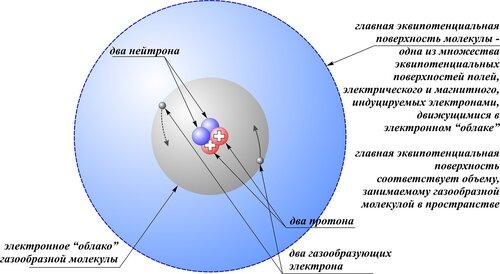 молекулы гелия,