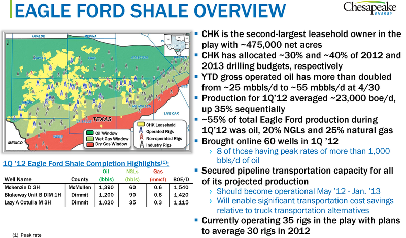 Best shale plays