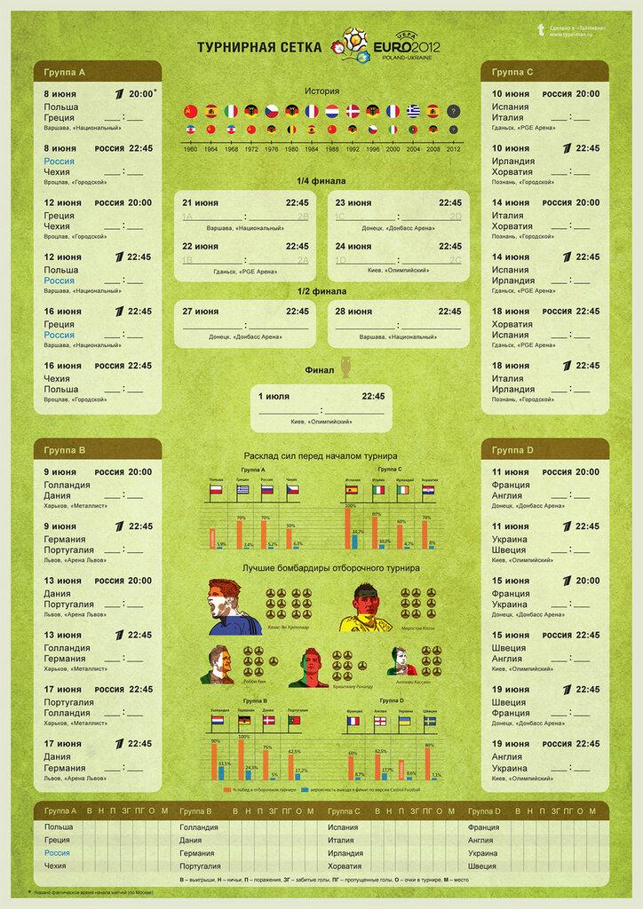 Турнирная сетка EURO-2012