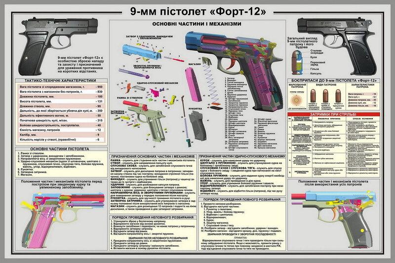 Предлагаю вашему вниманию самодельный стенд Форт-12 на УКРАИНСКОМ языке.Разрешение 11251х7500.