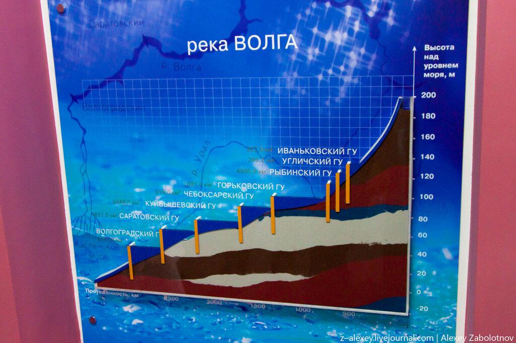 Общая схема ГЭС на Волге: