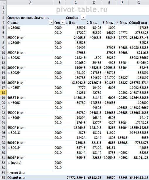 Рис 7.18. С помощью реорганизованного отчета вы с легкостью можете снабдить менеджера данными о квартальном доходе с каждой модели как за один, так и за два года
