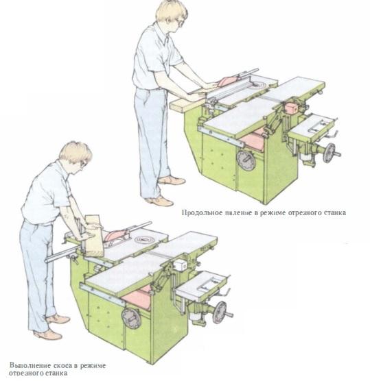 операции выполняемые на деревообрабатывающем станке