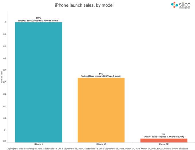Apple сняла спродажи iPhone 5s иiPad Air первого поколения