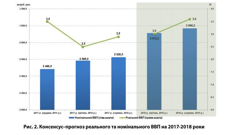 Экономика Украины в2017 году вырастет на2,9% - консенсус