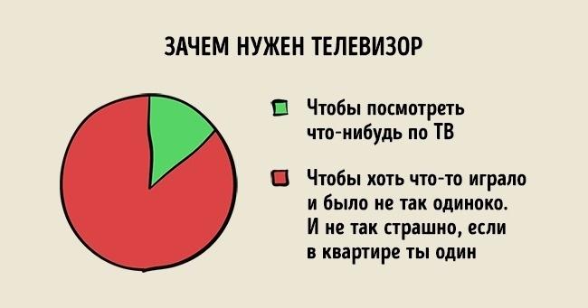 Прикольные инфографики