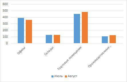 Сравнение арендных ставок на коммерческую недвижимость в Кирове за июль/август