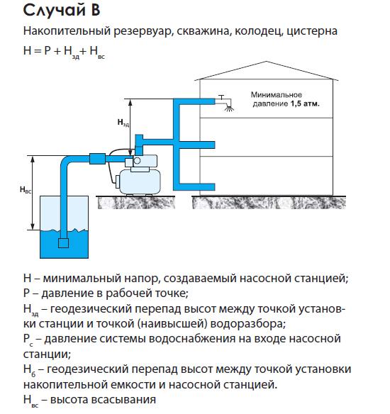 примеры установки насосных станций дома