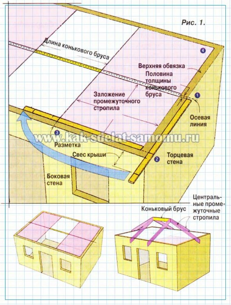 Вальмовая крыша и конструкция