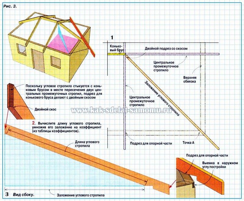 proreload Вальмовая стропильная система - расчёт вальмовая каркас крыша своими руками.