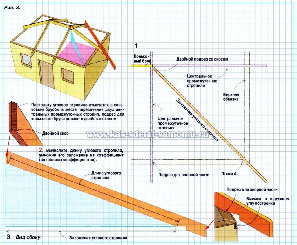 Вальмовая четырехскатная крыша своими руками