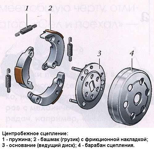 Схема сцепления:1.Пружина сцепления;2.Колодка сцепления;3.Держатель колодок;4.Колокол сцепленя; Этот узел.