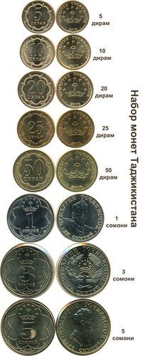 Курс сомони к евро