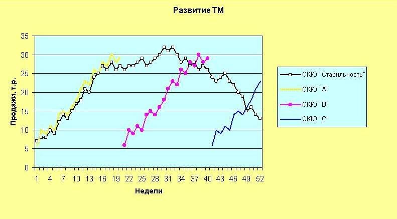 График развития СКЮ