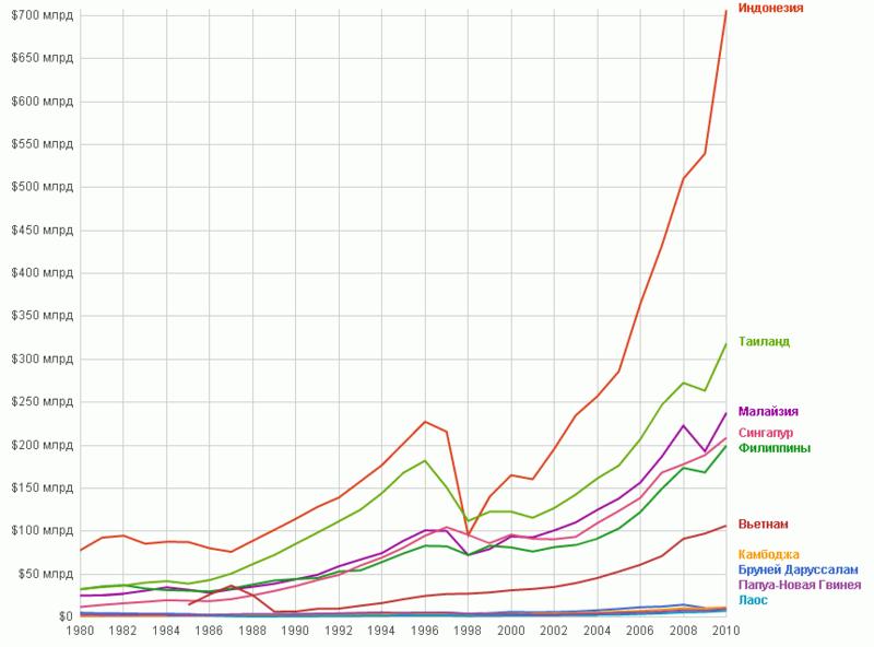 Валовой национальный доход в
