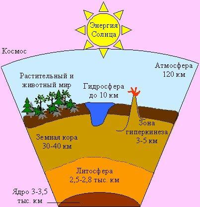 Только как менялсяусловиях на тему земляпредмет презентации география тема.  Земли к центру земли на...