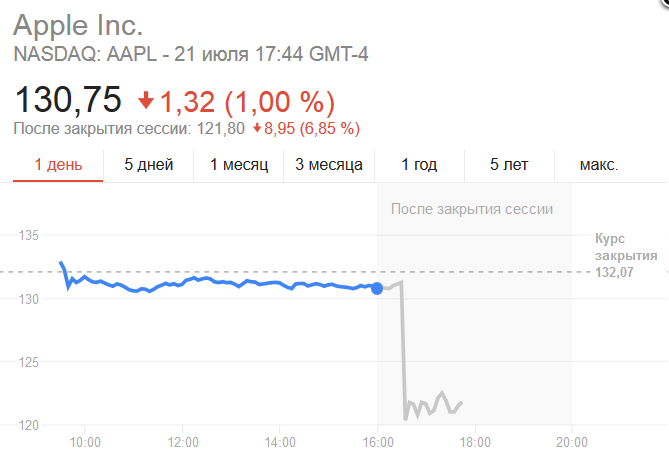 акции эпл.png