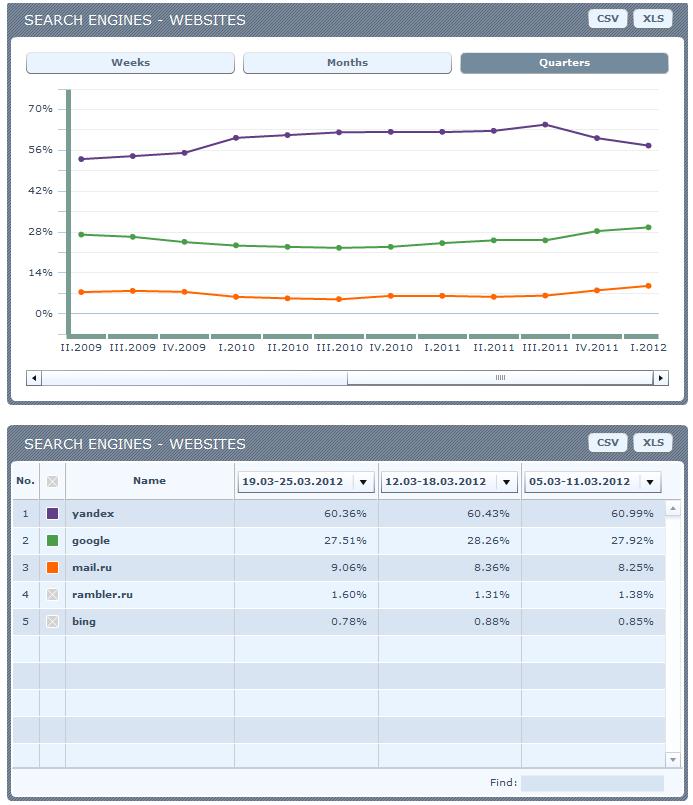 Данные по долям поисковых систем