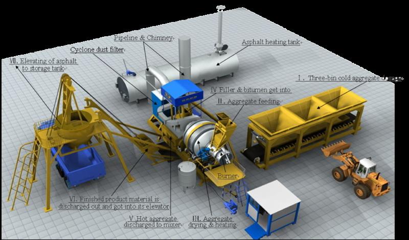 Мобильная асфальтобетонная установка производительностью 40м3/час QLB(Y)-40 (асфальтный завод) .