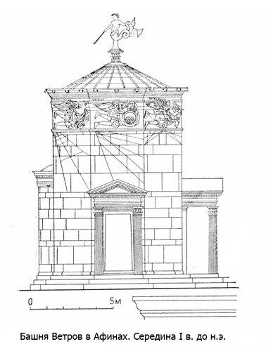 Башня Ветров в Афинах, фасад